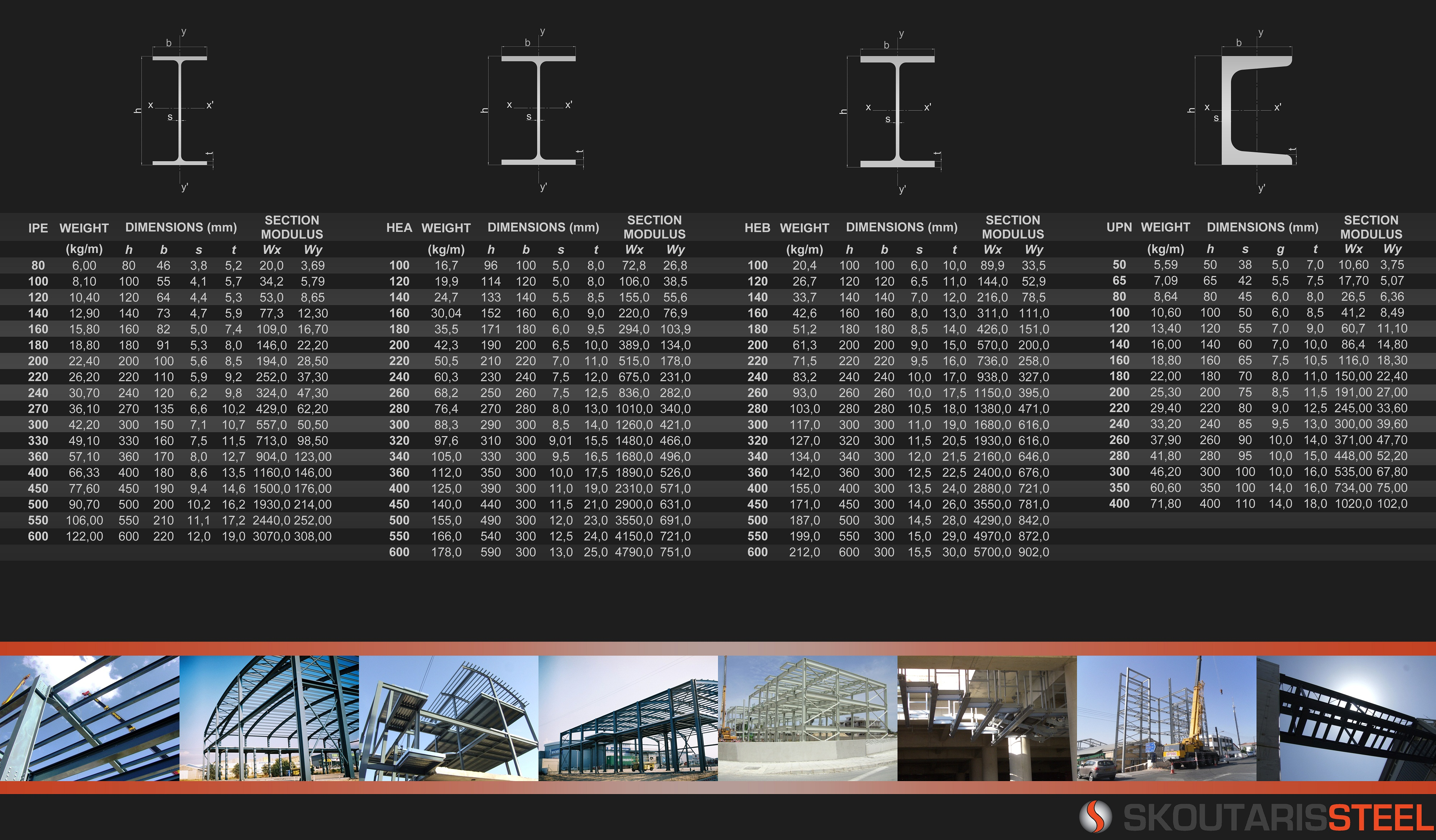 Skoutaris Steel – Structural Steel
